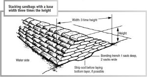 stacking sandbags graphic